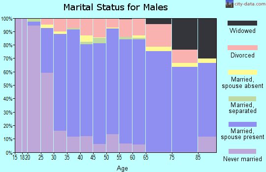 Zip code 98021 marital status for males