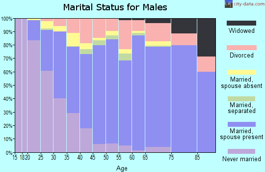 Zip code 98092 marital status for males