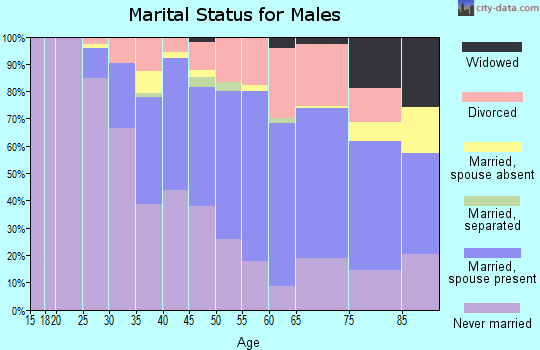 Zip code 98109 marital status for males