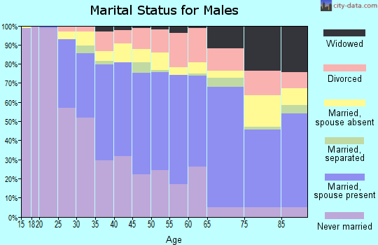Zip code 98118 marital status for males