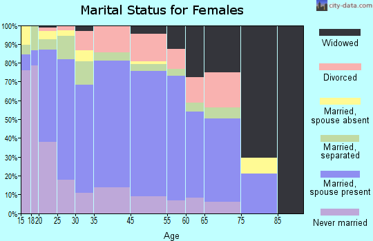 Zip code 00606 marital status for females