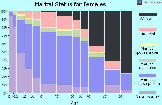 Zip code 00610 marital status for females