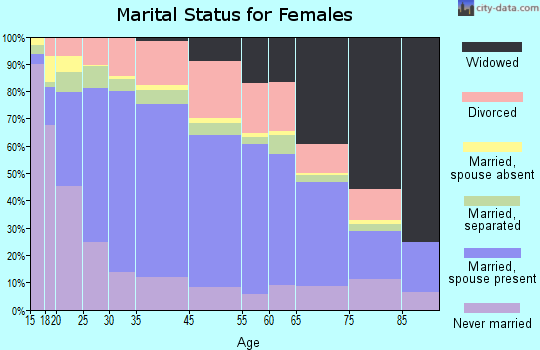 Zip code 00617 marital status for females