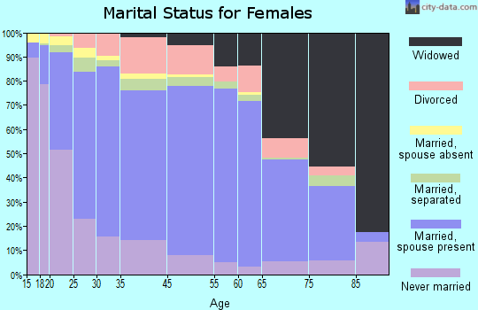 Zip code 00624 marital status for females