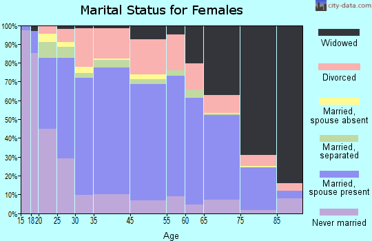Zip code 00637 marital status for females