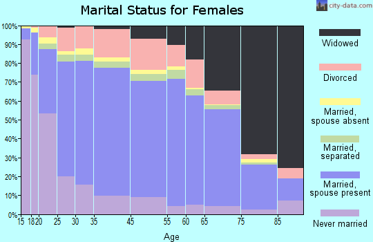 Zip code 00662 marital status for females