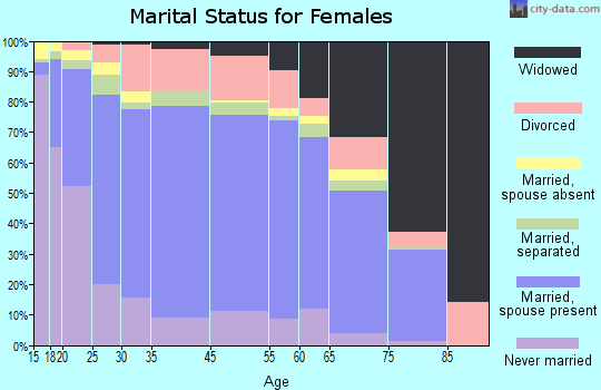 Zip code 00664 marital status for females