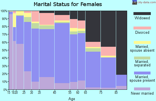 Zip code 00677 marital status for females