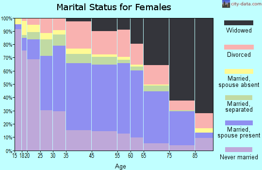 Zip code 00682 marital status for females