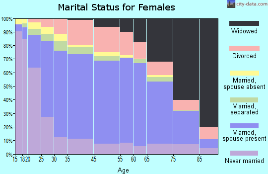Zip code 00683 marital status for females