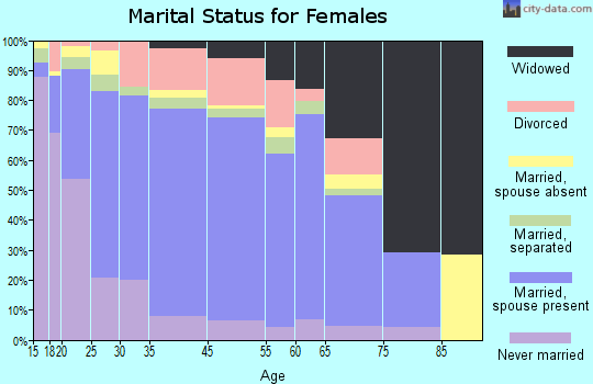 Zip code 00688 marital status for females