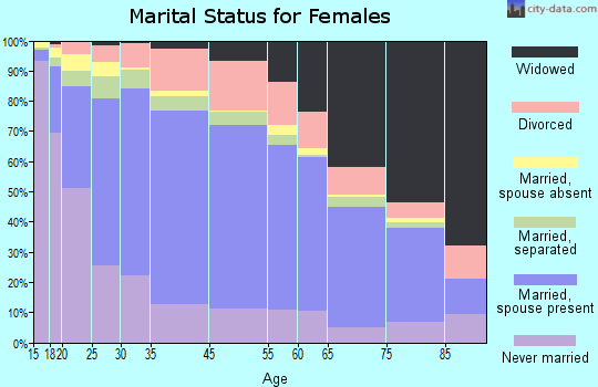Zip code 00698 marital status for females