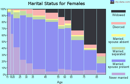 Zip code 00720 marital status for females