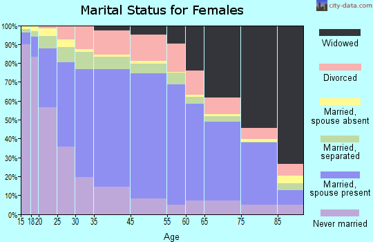 Zip code 00736 marital status for females