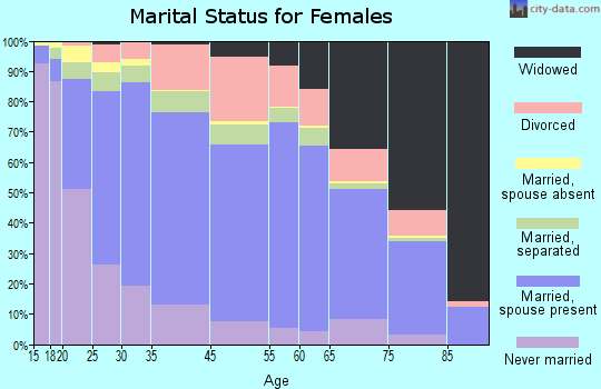Zip code 00754 marital status for females