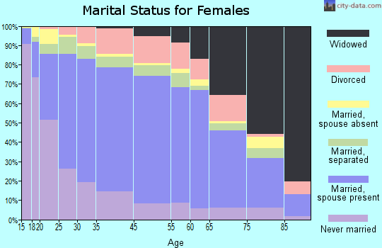 Zip code 00769 marital status for females