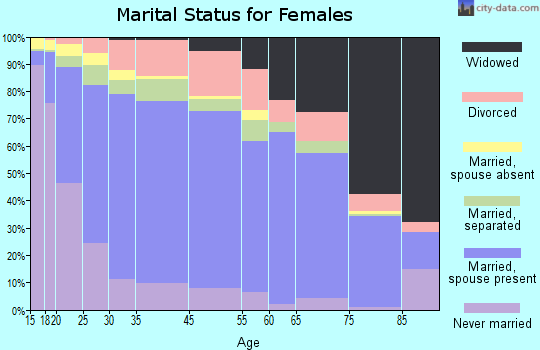 Zip code 00771 marital status for females