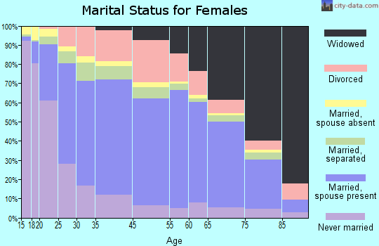 Zip code 00791 marital status for females