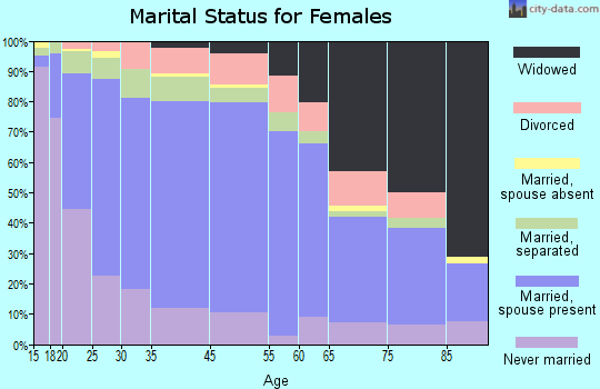 Zip code 00794 marital status for females