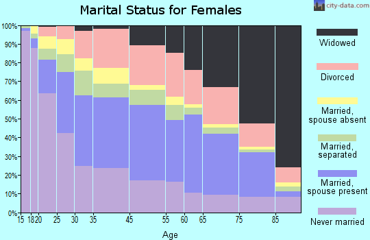 Zip code 00915 marital status for females
