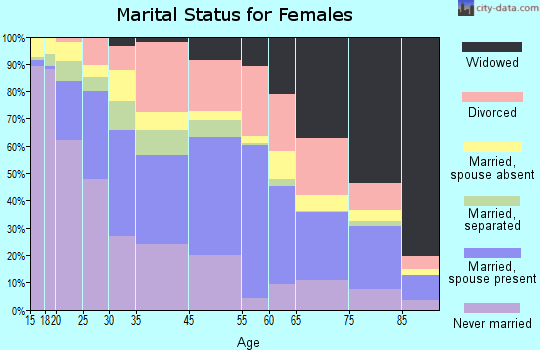 Zip code 00917 marital status for females