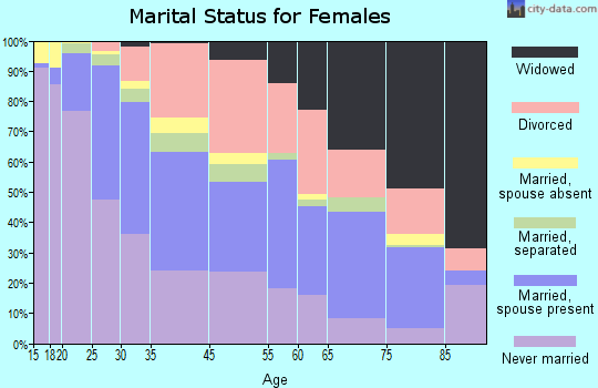 Zip code 00918 marital status for females