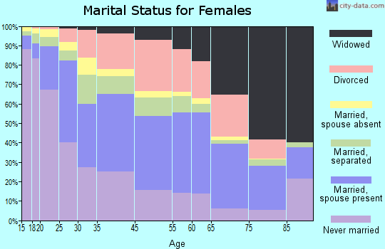 Zip code 00923 marital status for females