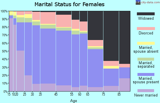 Zip code 00953 marital status for females