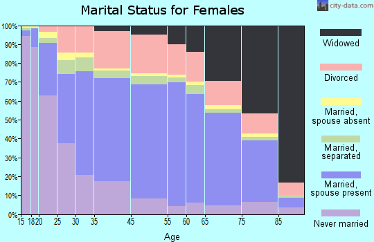 Zip code 00957 marital status for females
