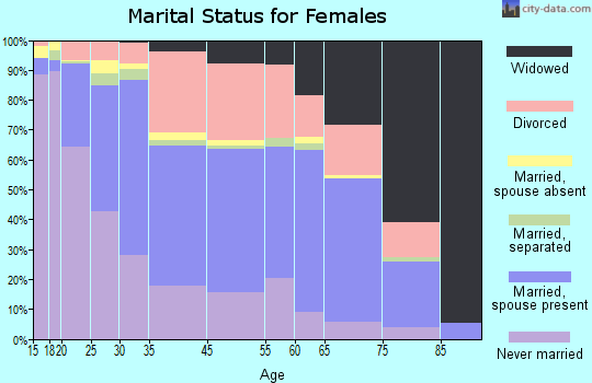 Zip code 00979 marital status for females