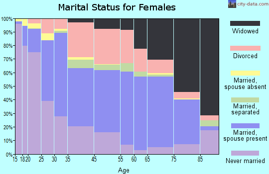 Zip code 00982 marital status for females