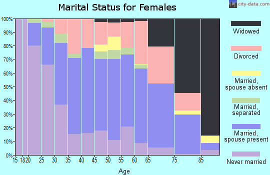 Zip code 01001 marital status for females