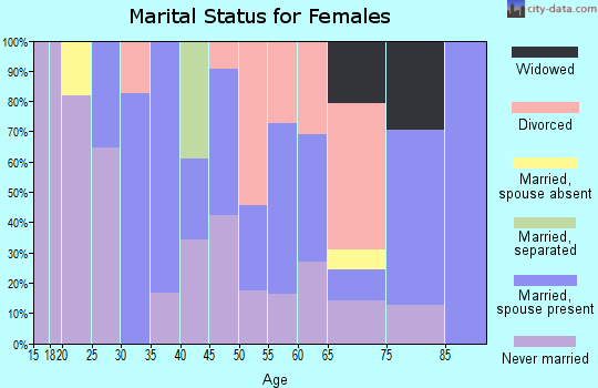 Zip code 01022 marital status for females