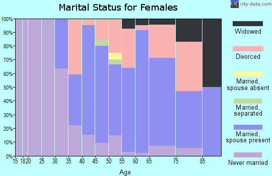 Zip code 01054 marital status for females