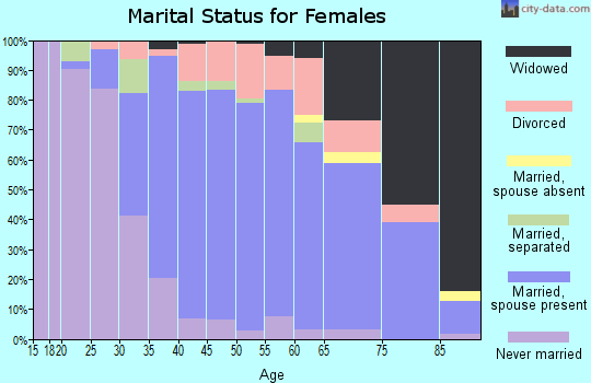 Zip code 01056 marital status for females