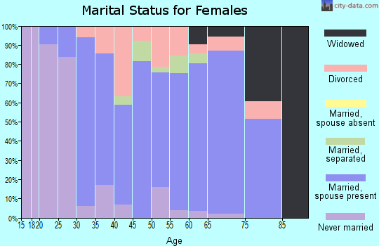 Zip code 01068 marital status for females