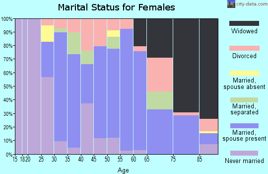 Zip code 01069 marital status for females