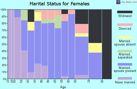 Zip code 01073 marital status for females