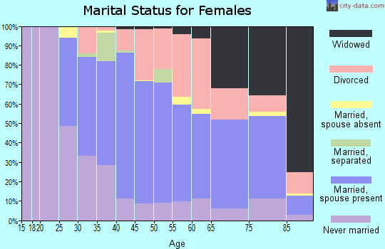 Zip code 01075 marital status for females