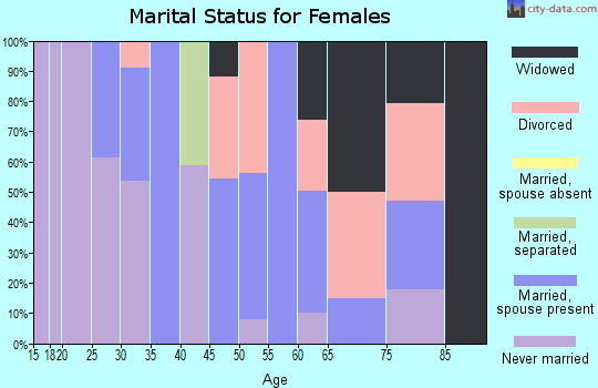 Zip code 01083 marital status for females