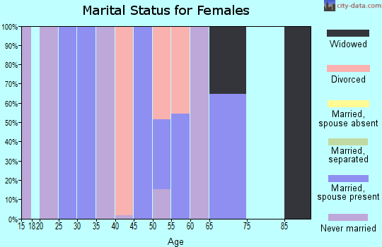 Zip code 01092 marital status for females