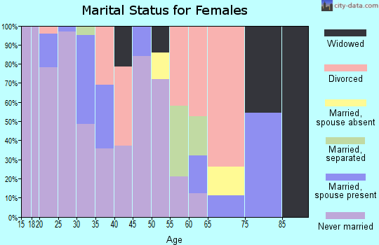 Zip code 01103 marital status for females