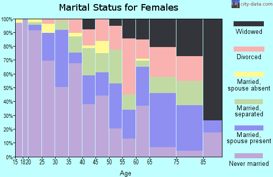 Zip code 01107 marital status for females