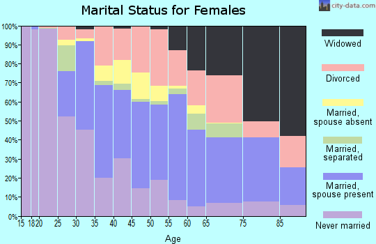 Zip code 01119 marital status for females