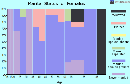 Zip code 01128 marital status for females