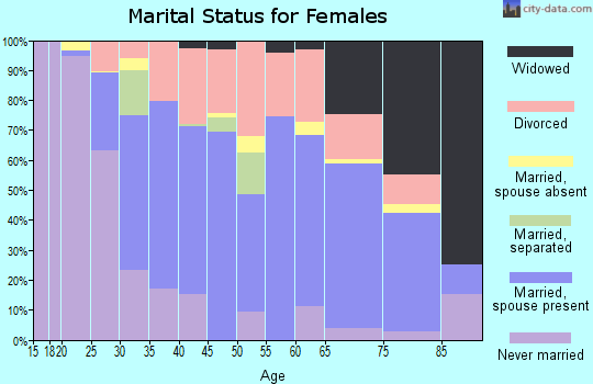 Zip code 01220 marital status for females