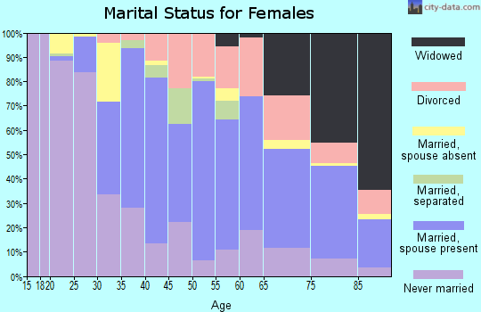 Zip code 01230 marital status for females
