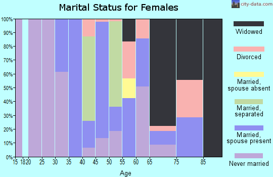 Zip code 01236 marital status for females