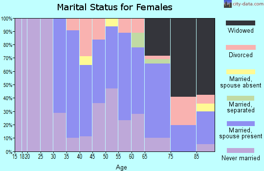 Zip code 01240 marital status for females