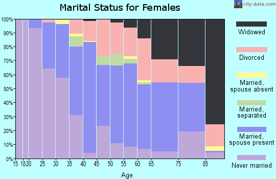 Zip code 01247 marital status for females